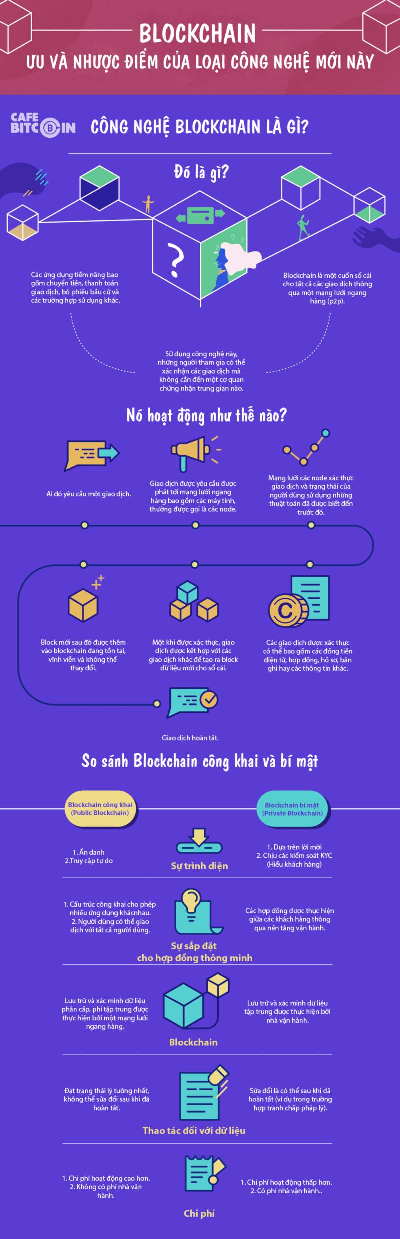Blockchain là gì? Các công nghệ ứng dụng Blockchain